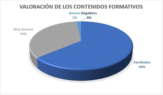 Valoración de los contenidos formativos