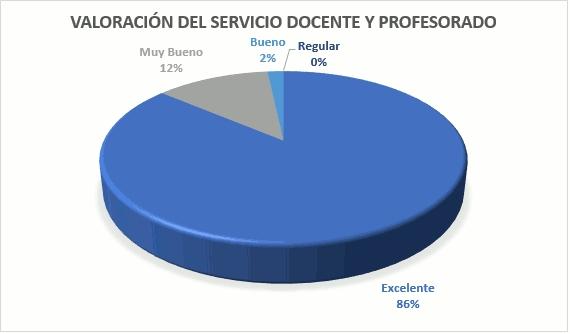 Valoración del servicio docente y profesorado